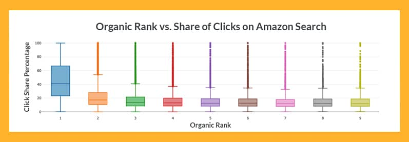 organic traffic amazon Digitalize Training